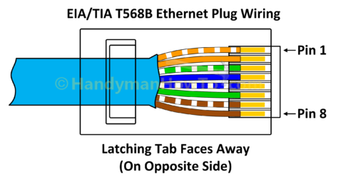 How to Wire a Ethernet Plug